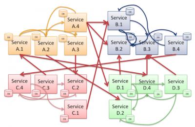Architettura Microservice – Comunicazione