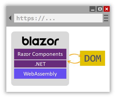 blazor webassembly